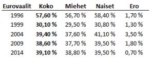 EU-vaalit 2019 äänestystulokset miesten ja naisten välillä.