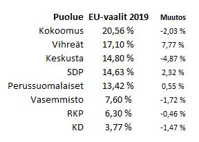 EU-vaalit 2019 taulukko puolueiden ennustuksista.