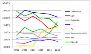 EU-vaalit 2019 puolueiden ennustukset.