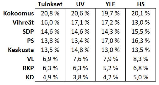 Eurovaalit 2019 tulokset ja ennusteet.