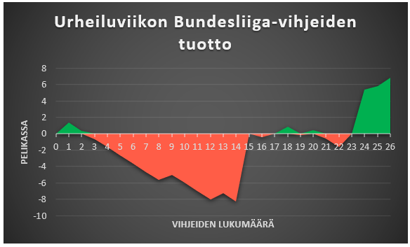 Urheiluviikon Bundesliiga-vihjeiden tuotto kuviomuodossa ilman tarjouksia.
