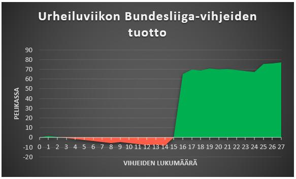 Urheiluviikon Bundesliiga-vihjeiden tuotot kuviomuodossa LeoVegasin maskimibonuksella.