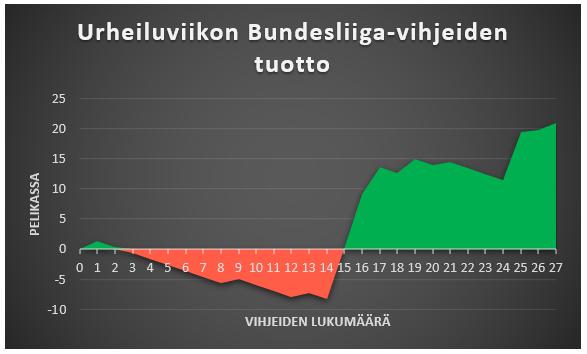 Urheiluviikon Bundesliiga-vihjeiden tuotot kuviomuodossa.