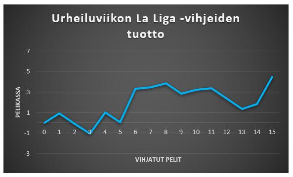 Urheiluviikon La Liga -vihjeiden tuotto kuviomuodossa.