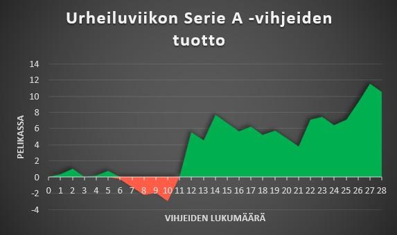 Serie A vihjeiden seuranta kuviomuodossa.