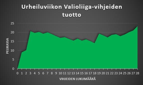 Urheiluviikon Valioliiga-vihjeiden seuranta bonuksilla kuviomuodossa.