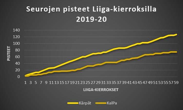 KalPa - Kärpät Liiga-kauden 2019-20 pisteet