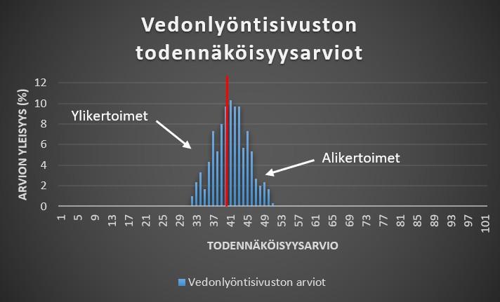 Kuvio, jossa viiva osoittaa vedonlyöntisivustojen alikertoimet ja ylikertoimet.