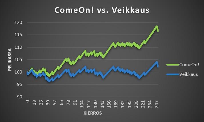 Vedonlyöntisivustojen vertailu ComeOn! vs. Veikkaus 1