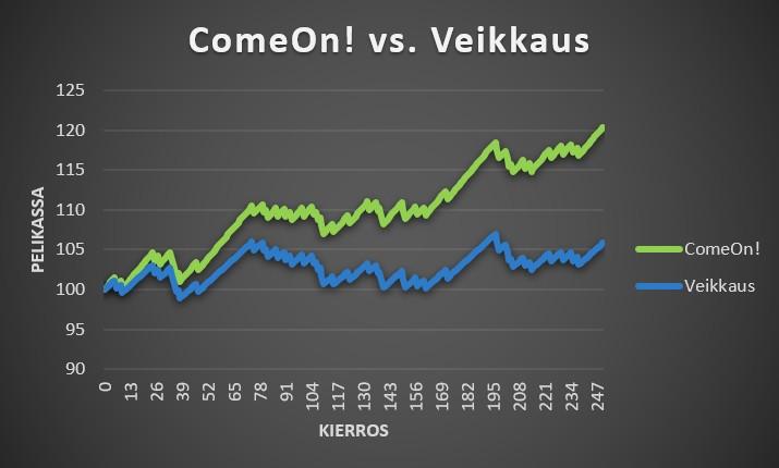Vedonlyöntisivustojen vertailu ComeOn! vs. Veikkaus 2