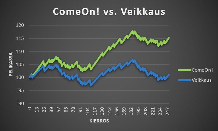 Vedonlyöntisivustojen vertailu ComeOn! vs. Veikkaus 5