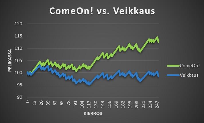 Vedonlyöntisivustojen vertailu ComeOn! vs. Veikkaus 6