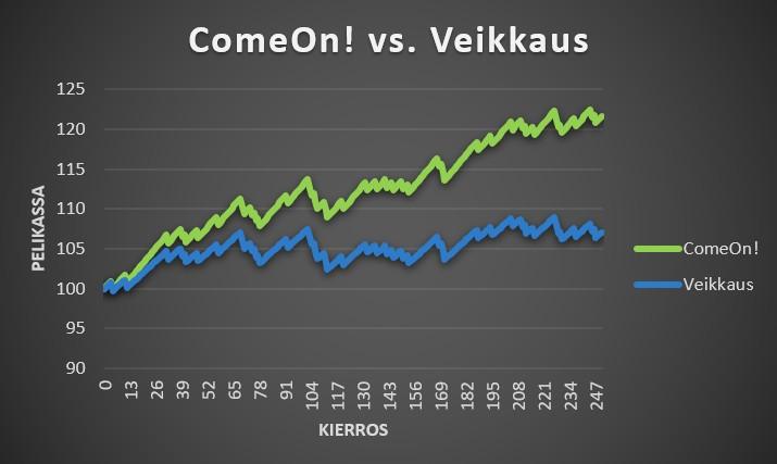 Vedonlyöntisivustojen vertailu ComeOn! vs. Veikkaus 7