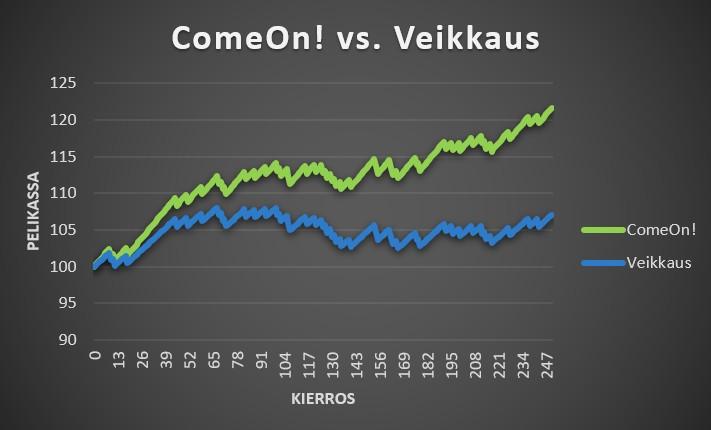 Vedonlyöntisivustojen vertailu ComeOn! vs. Veikkaus 8