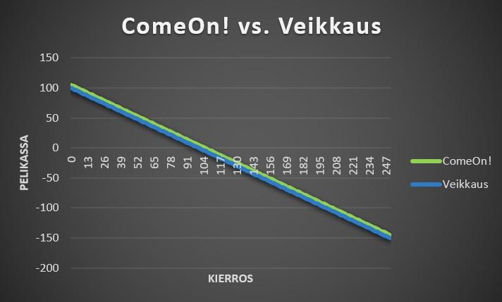 Vedonlyöntisivustojen vertailu ComeOn! vs. Veikkaus häviävät vedot