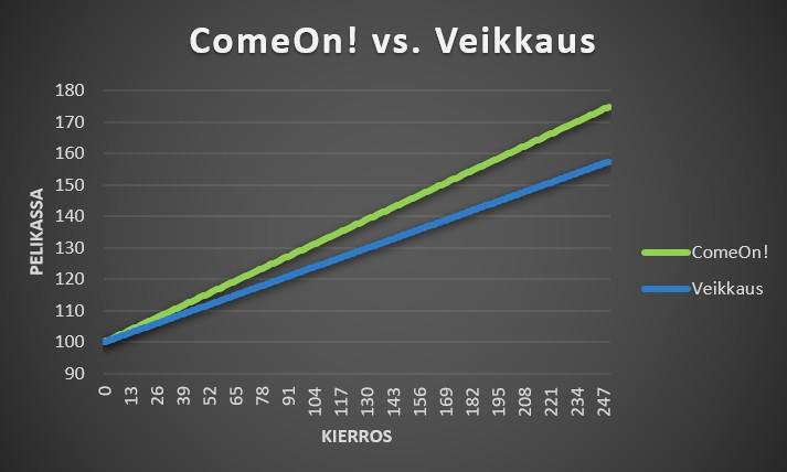Vedonlyöntisivustojen vertailu ComeOn! vs. Veikkaus voittavat vedot