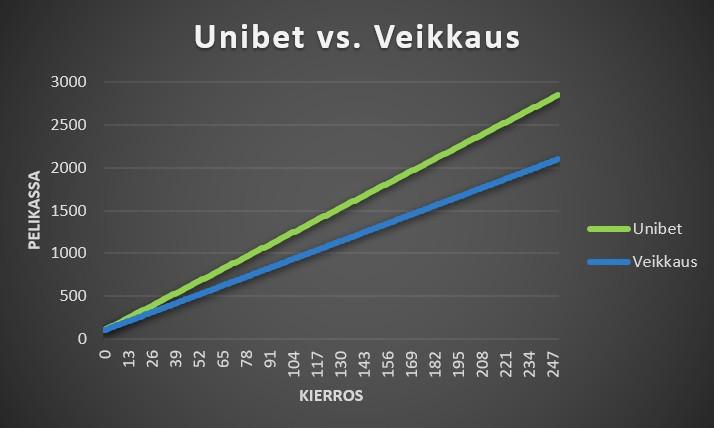 Vedonlyöntisivustojen vertailu Unibet vs. Veikkaus