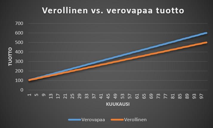 Kuviossa verolliset vs. verovapaat vedonlyöntisivustot