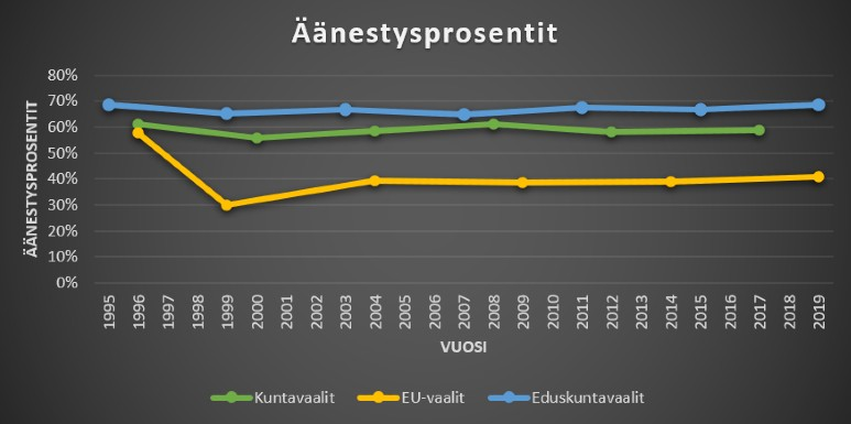 Äänestysprosentit kuntavaaleissa, eu-vaaleissa ja eduskuntavaaleissa