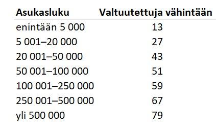 Kuntavaalit: Asukasluku ja valtuutetut