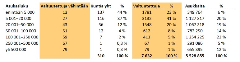 Kuntavaalit 2021: Suomen kuntien tilastot