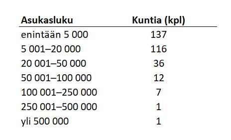Kuntavaalit 2021: Asukasluku ja kuntien määrä