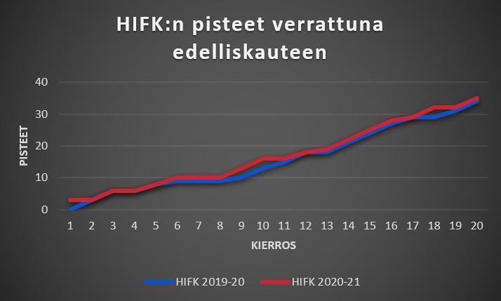 HIFK 2020-21 ja 2019-20 pisteet