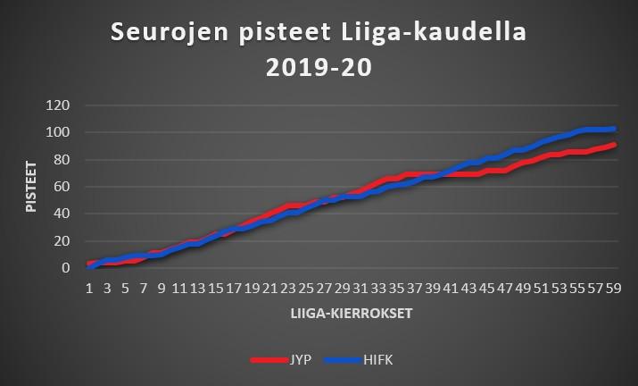HIFK - JYP 2019-20 Liiga-pisteet
