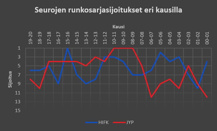 HIFK - JYP Liiga-sijoitukset aiemmilla kausilla