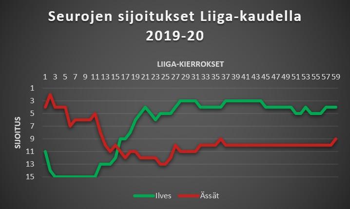 Ilves - Ässät Liiga-sijoitukset 2019-20