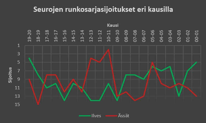 Ilves - Ässät Liiga-sijoitukset aiemmilla kausilla