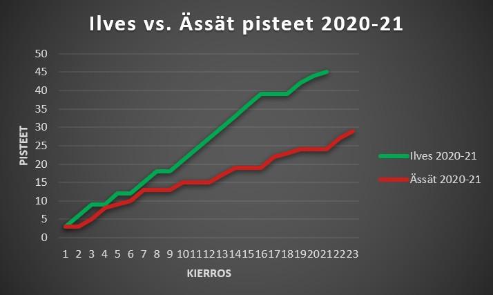 Ilves vs Ässät 2020-21 pisteet