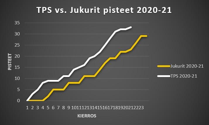 Jukurit 2020-21 ja 2019-20 pisteet