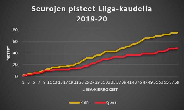 KalPa - Sport Liiga pisteet 2019-20