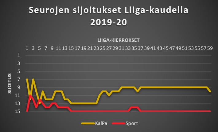 KalPa - Sport Liiga-sijoitukset 2019-20