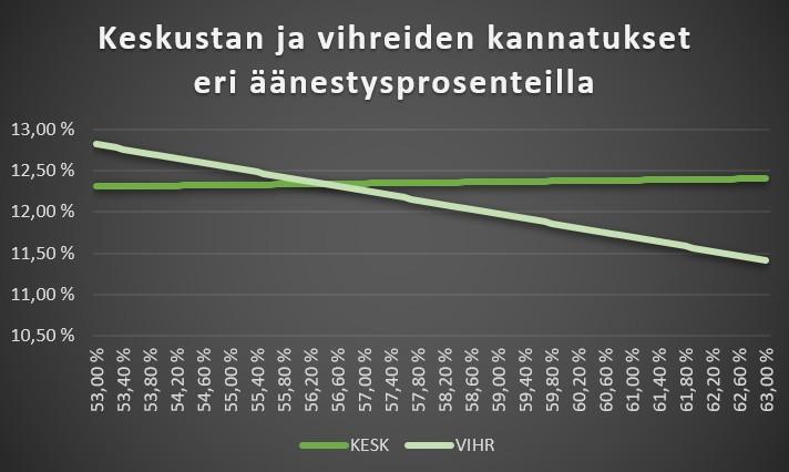 Keskusta vs Vihreät kuntavaaleissa 2021
