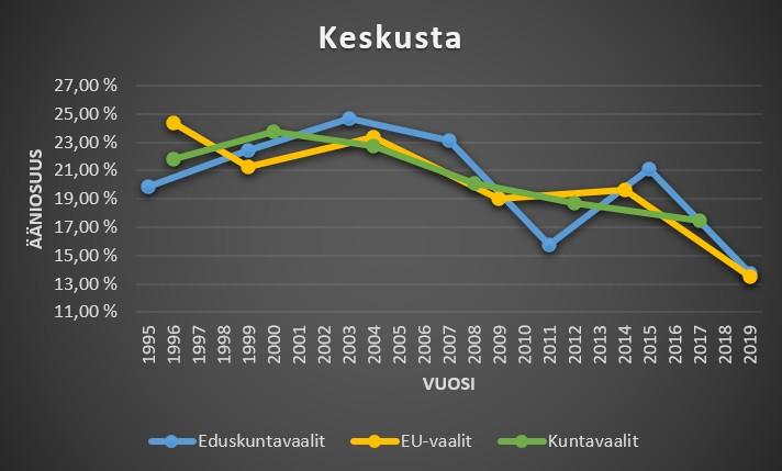 Keskustan ääniosuudet kuntavaaleissa, eduskuntavaaleissa ja eu-vaaleissa