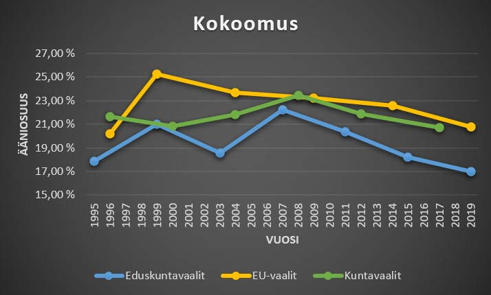 Kokoomus ääniosuudet kuntavaaleissa, eduskuntavaaleissa ja eu-vaaleissa