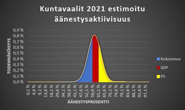 Mikä puolue voittaa kuntavaalit, Kokoomus, SDP vai perussuomalaiset?