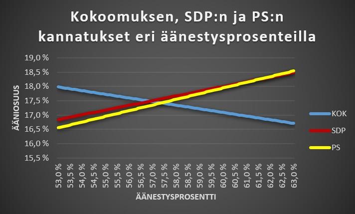 Kokoomuksen, SDP:n ja PS:n kannatukset eri äänestysprosenteilla.
