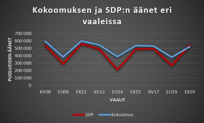 Kokoomus ja SDP äänet vaaleissa