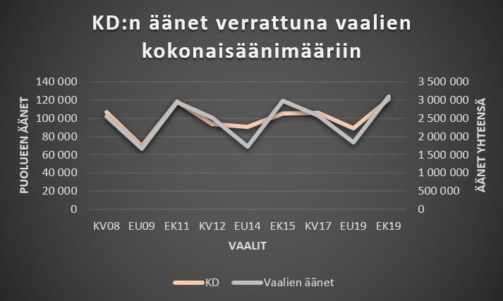 Kristillisdemokraatit äänet vs vaalien kokonaisäänet