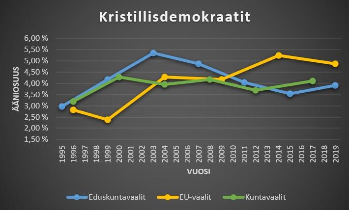 Kristillisdemokraatit ääniosuudet kuntavaaleissa, eduskuntavaaleissa ja eu-vaaleissa