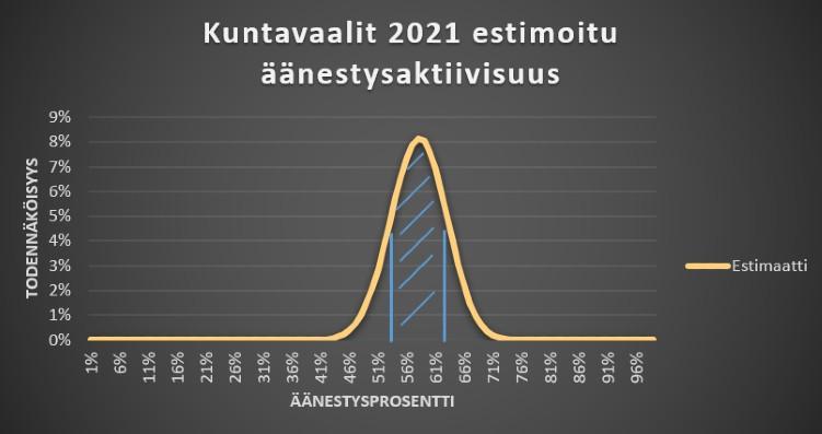Kuntavaalien 2021 estimoitu äänestysprosentti, jossa korostettu todennäköinen alue.