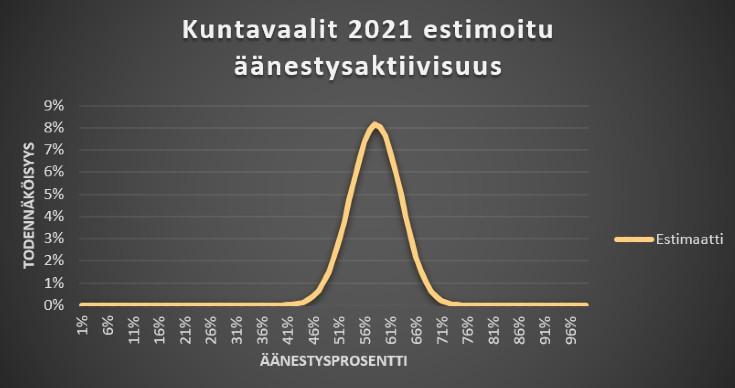 Kuntavaalien 2021 estimoitu äänestysprosentti