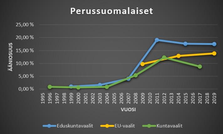 Perussuomalaiset ääniosuudet kuntavaaleissa, eduskuntavaaleissa ja eu-vaaleissa
