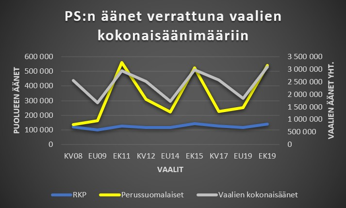 Perussuomalaisten äänet verrattuna vaalien kokonaisäänimääriin