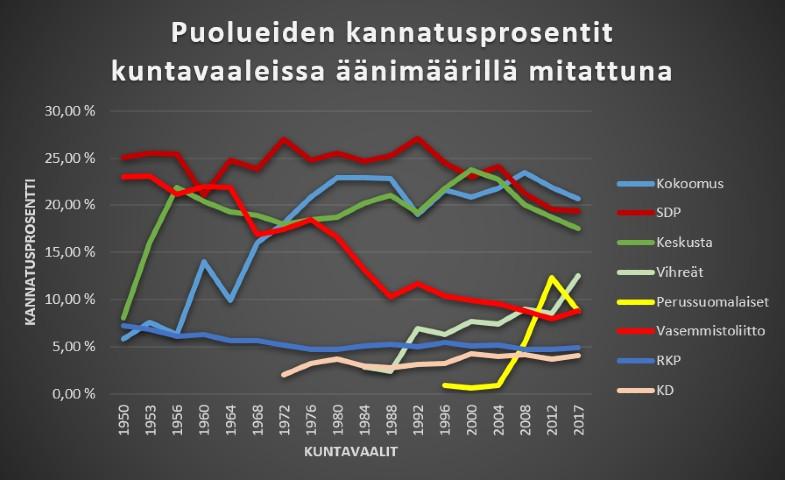Kuntavaalit: Puolueiden kannatusprosentit äänimäärillä mitattuna