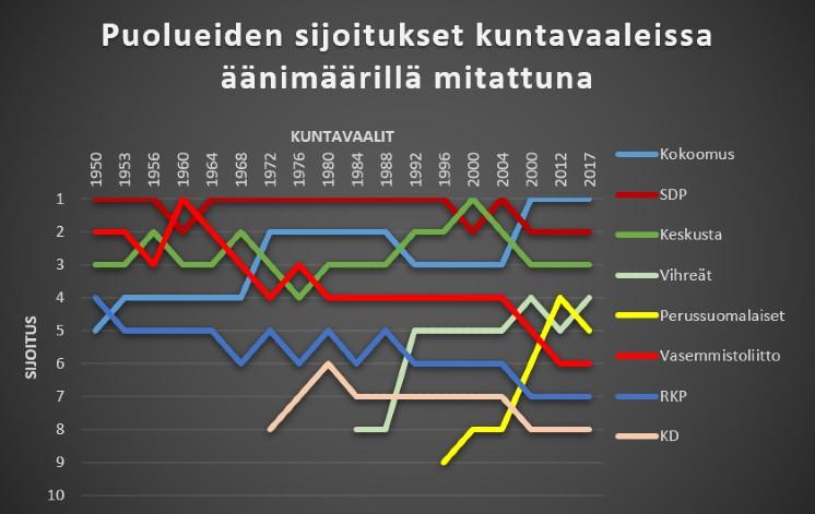 Kuntavaalit: Puolueiden sijoitukset äänimäärillä mitattuna