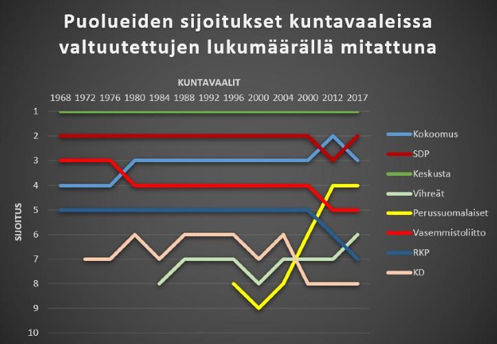 Kuntavaalit: Puolueiden sijoitukset valtuutettujen lukumäärällä mitattuna